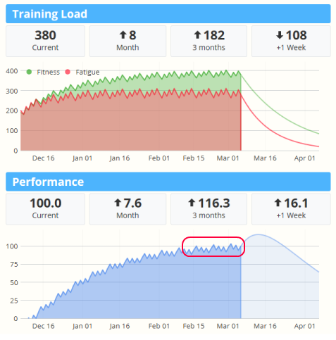 Training Load: Example Charts: All you need to know about