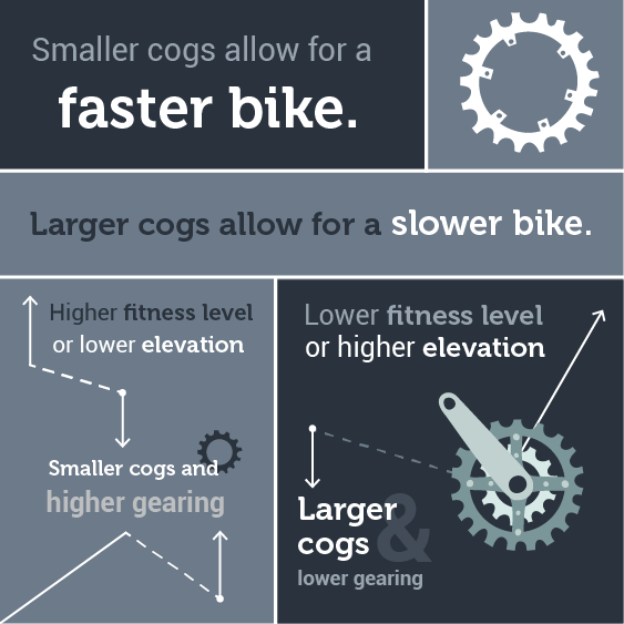 gearing cogsize diagram 01 bike gearing 101 understanding gearing, cassette, and chainring