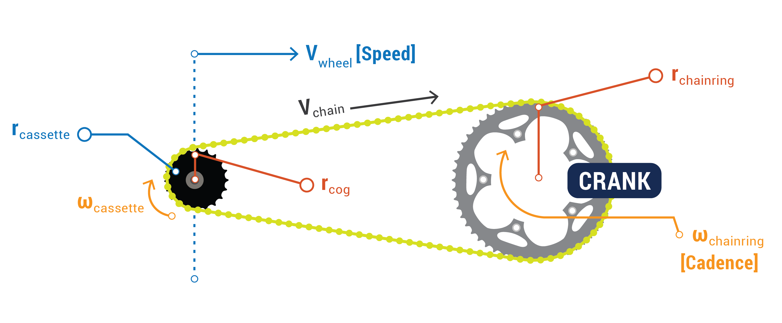 gear diagram2 bike gearing 101 understanding gearing, cassette, and chainring