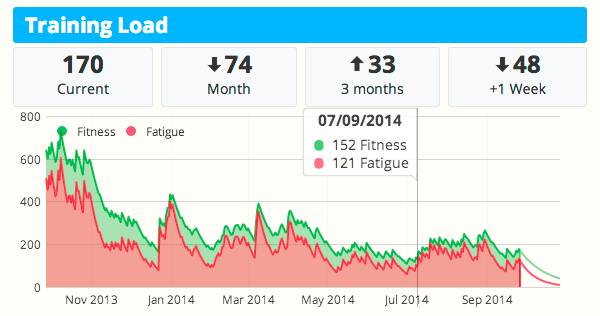 fitness charting