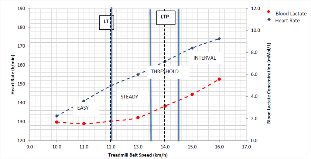 Determine Your Lactate Threshold Put In Your Best Effort With Zone