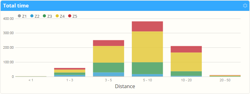 Heartrate Zone Goal Monitoring Powerful New Chart Stack Options On