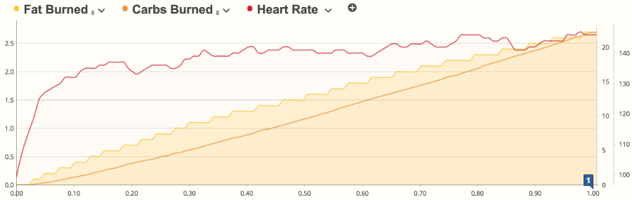Data from the Fat Burned Garmin Connect IQ app in SportTracks endurance sports training software