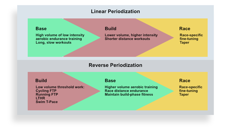 A chart that explains the difference between traditional periodized training and reverse periodization in endurance sports