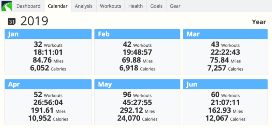 A screenshot of the calendar from SportTracks endurance sports training software showing a reverse periodization plan