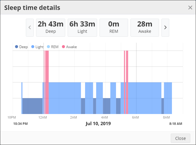 The sleep time details chart from SportTracks endurance sports training software