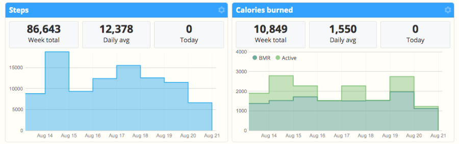 Steps, Calories Burned, and BMR charts in SportTracks from Apple Watch