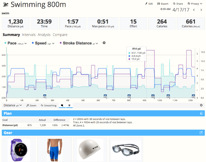 The workout detail page of a swim in SportTracks