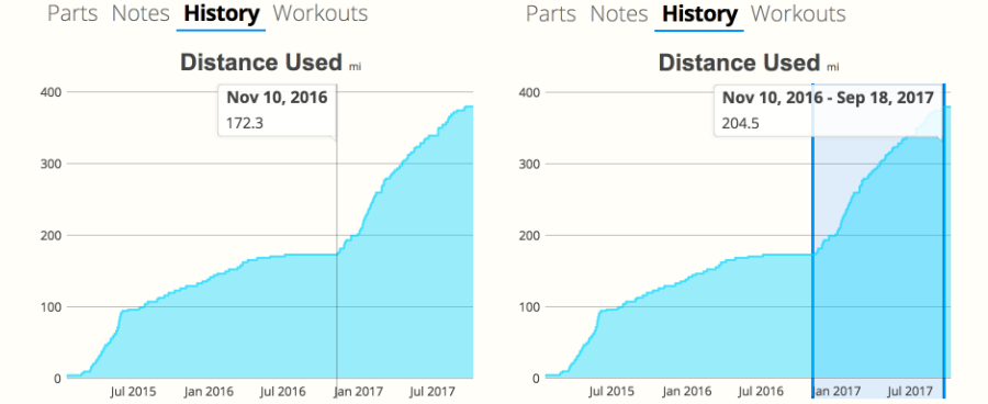 Screenshots of the new gear history charts in SportTracks endurance sports training software