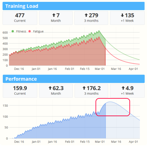 The Training Load and Performance charts in SportTracks endurance sports training software