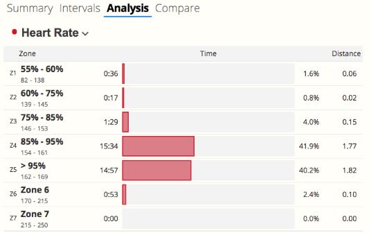 A screenshot of the Analysis tab in SportTracks endurance sports training software