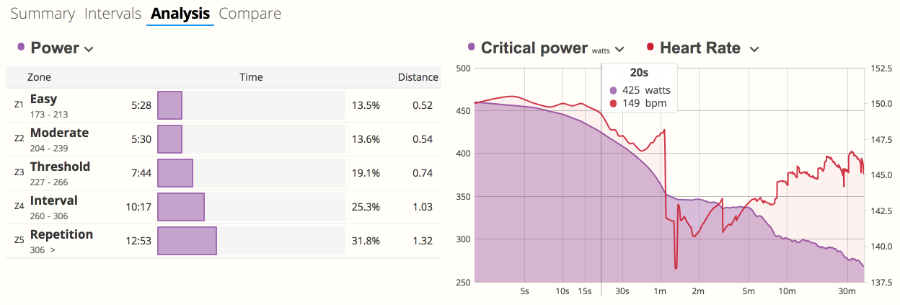 The Critical Power chart in SportTracks endurance sports training software