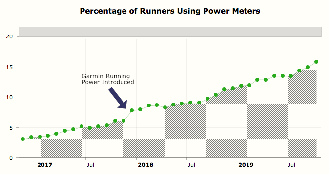 A chart showing running power meter usage from 2017 through 2019