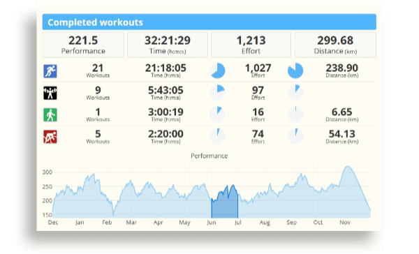 Training load and performance data in the calendar of SportTracks endurance sports training software