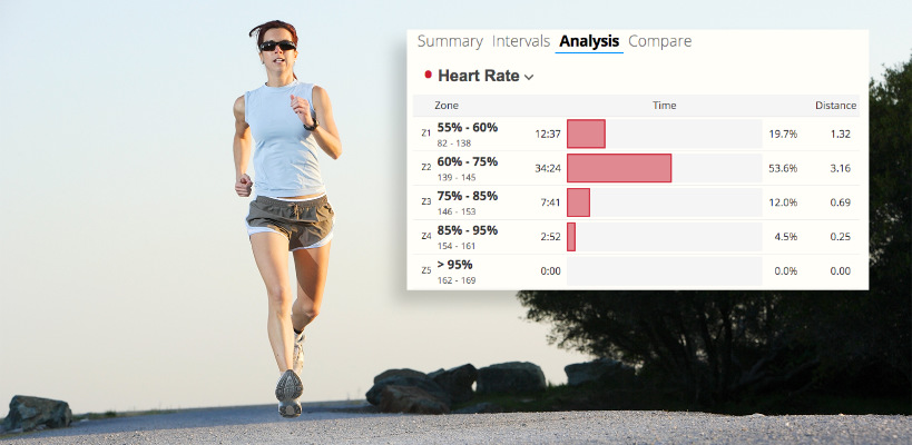 A photograph of a woman wearing sunglasses running outdoors for exercise with an overlay of heart-rate zones in SportTracks endurance sports software