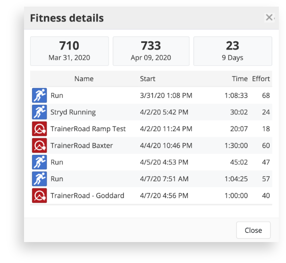 A list of workouts in the SportTracks Training Load chart