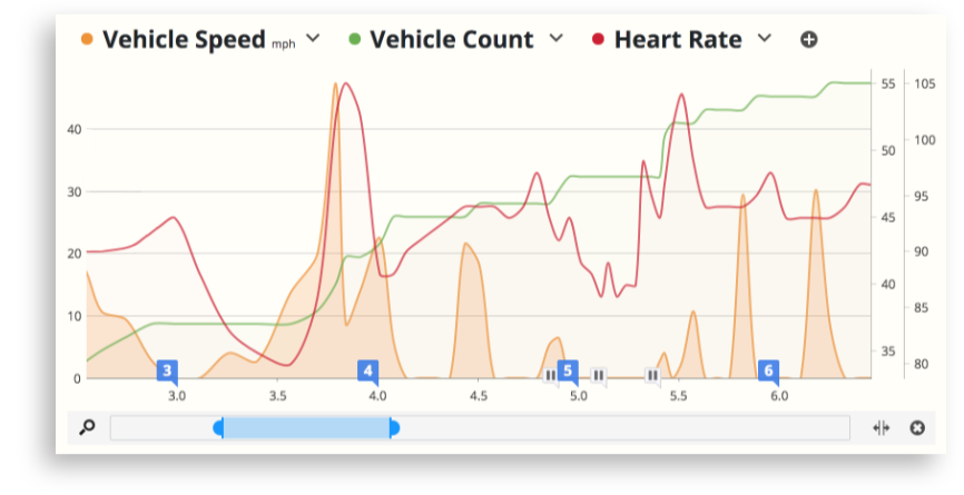 Garmin Varia Radar traffic data overlaid with hear rate data in SportTracks cycling training software