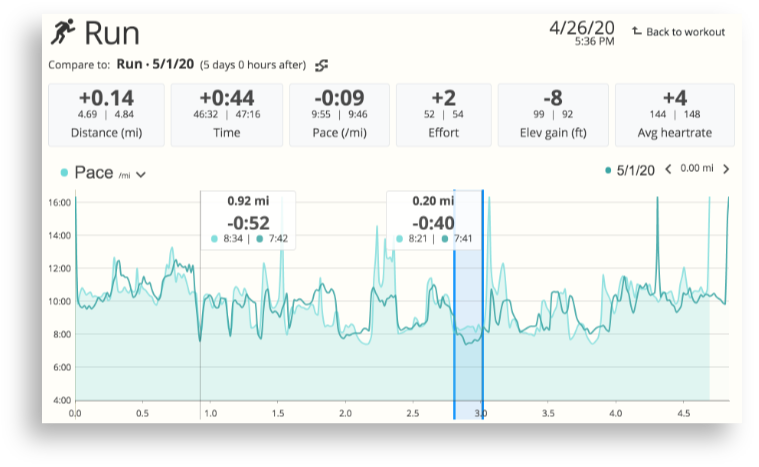 The automated Compare Workouts feature in SportTracks endurance sports training software