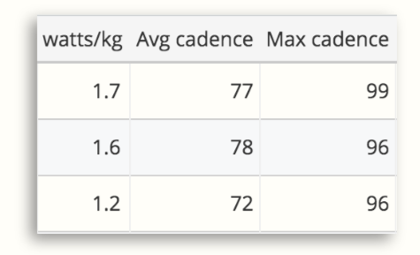 The workouts screen in SportTracks training software showing watts/kg compared to cycling cadence