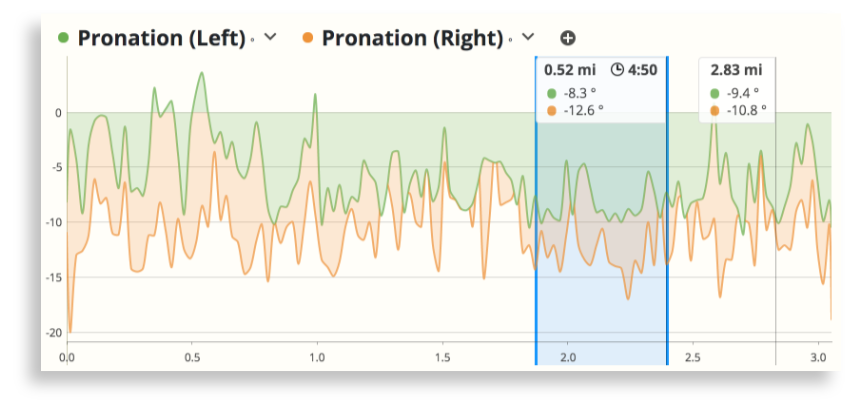 Left and right foot pronation chart in SportTracks endurance sports software with data from Runscribe Plus footpods