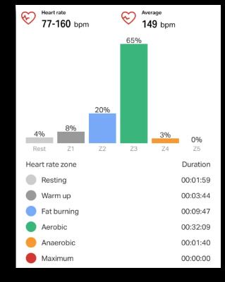 The heart-rate zone chart in Endomondo