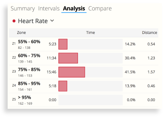 The heart-rate zones chart in SportTracks endurance sports software