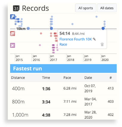 The Personal Record Timeline in SportTracks endurance sports software