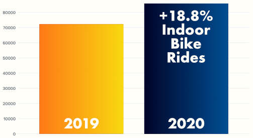 A chart showing the increase of indoor cycling workouts in 2020 compared to 2019