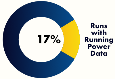 A chart showing the number of runs in 2020 that had running power data