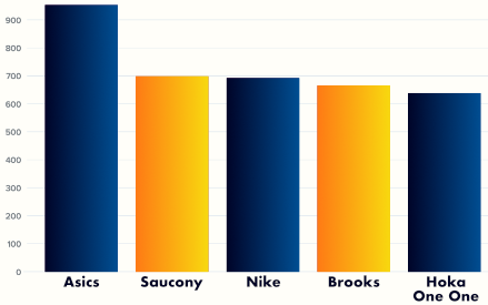 A chart showing the most popular running shoes in 2020 with Asics as the leading brand