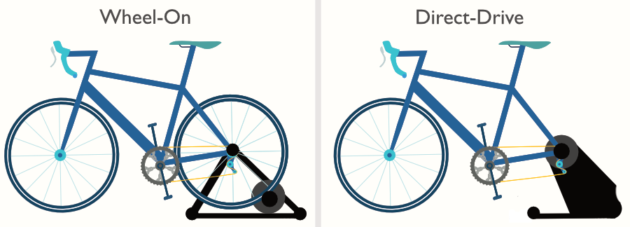 A graphic showing the difference between a wheel-on and a direct-drive indoor bike turbo trainer