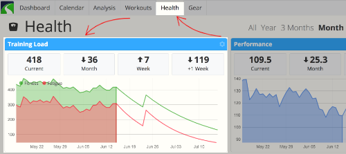 A screenshot of the SportTracks training load chart